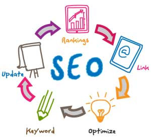 Internet Marketing SEO Consultant